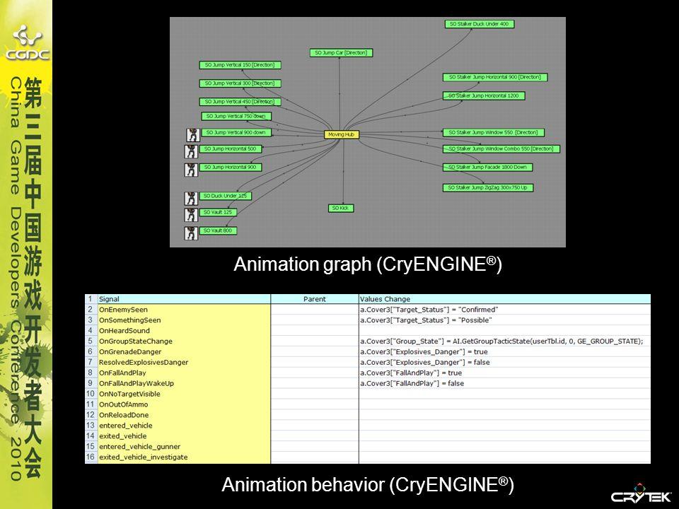 Animation behavior (CryENGINE ® ) Animation graph (CryENGINE ® )