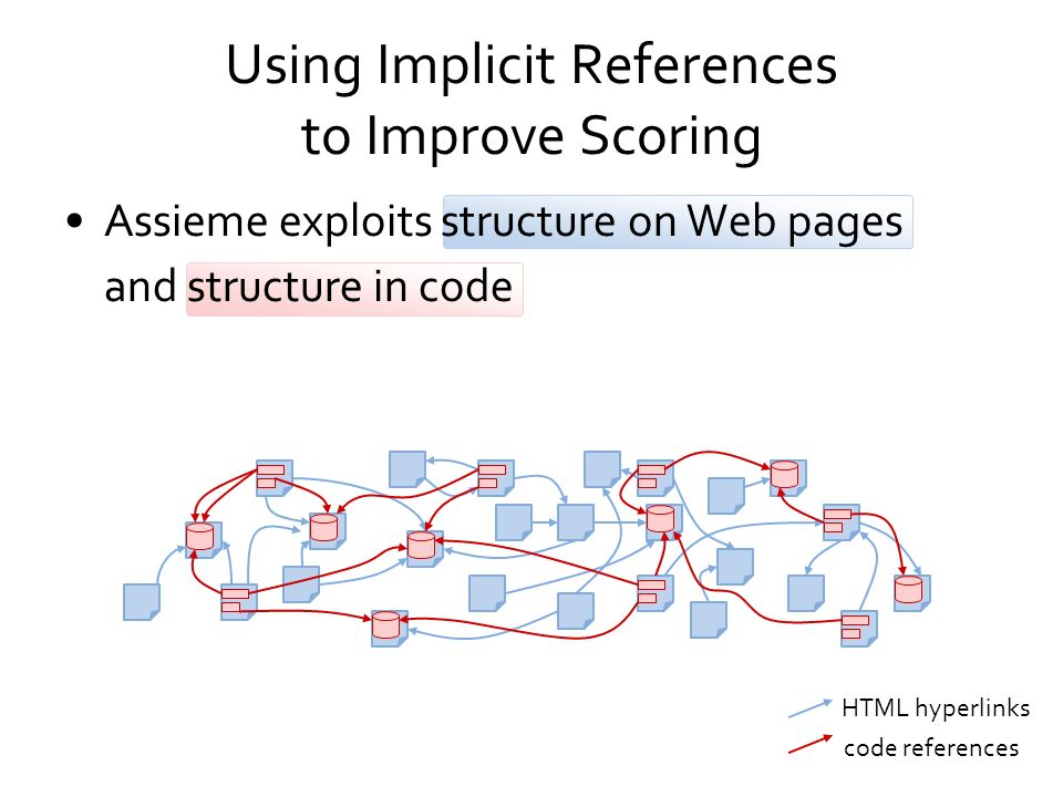Using Implicit References to Improve Scoring Assieme exploits structure on Web pages HTML hyperlinks and structure in code code references