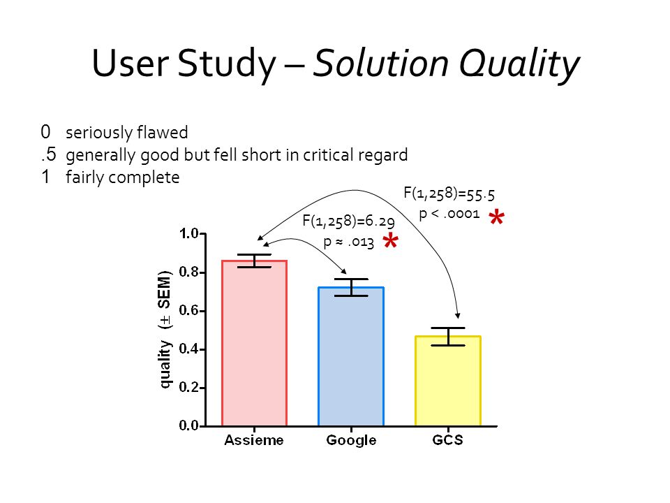 User Study – Solution Quality 0 seriously flawed.5 generally good but fell short in critical regard 1 fairly complete F(1,258)=55.5 p <.0001 F(1,258)=