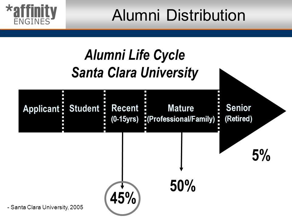 Applicant Student Recent (0-15yrs) Mature (Professional/Family) Senior (Retired) Alumni Distribution Alumni Life Cycle Santa Clara University 45% 50%