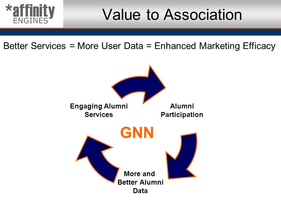 Alumni Participation More and Better Alumni Data Engaging Alumni Services Better Services = More User Data = Enhanced Marketing Efficacy Value to Asso