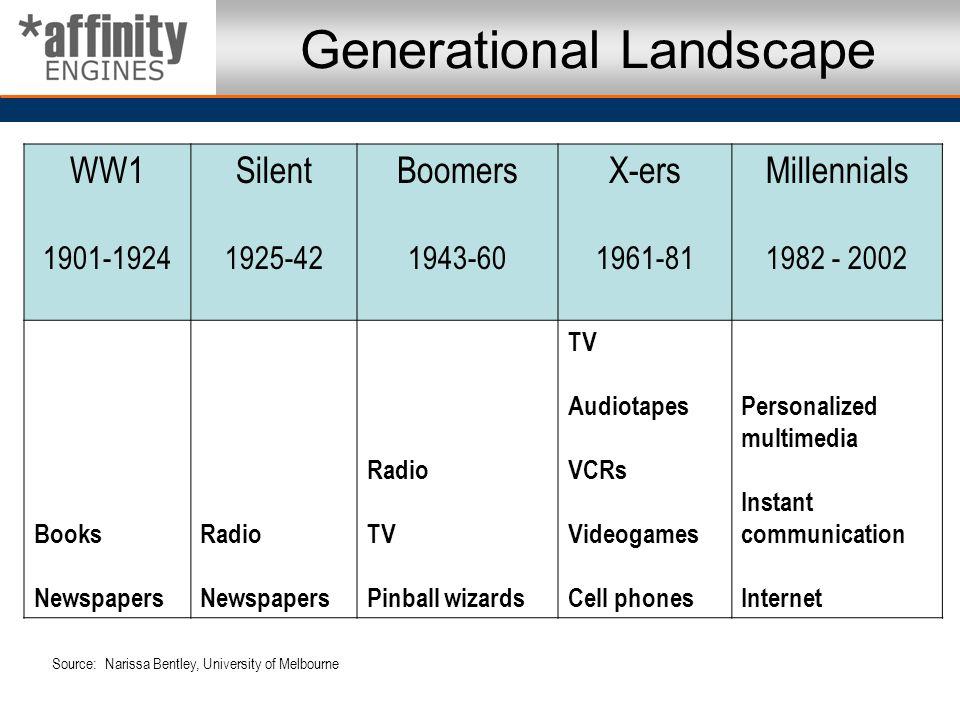 Generational Landscape WW1 1901-1924 Silent 1925-42 Boomers 1943-60 X-ers 1961-81 Millennials 1982 - 2002 Books Newspapers Radio Newspapers Radio TV P