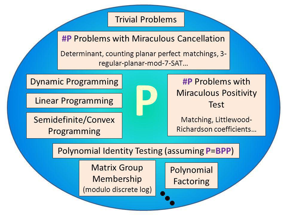 P Dynamic Programming Linear Programming Semidefinite/Convex Programming #P Problems with Miraculous Cancellation Determinant, counting planar perfect
