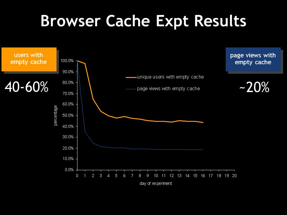 Browser Cache Expt Results page views with empty cache 40-60% ~20% users with empty cache