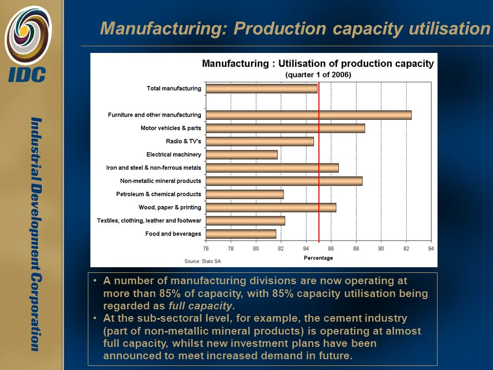 Manufacturing: Production capacity utilisation A number of manufacturing divisions are now operating at more than 85% of capacity, with 85% capacity u