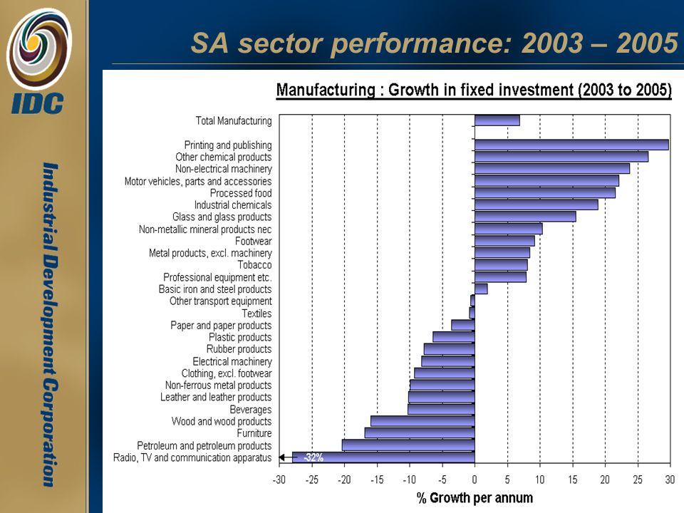 SA sector performance: 2003 – 2005