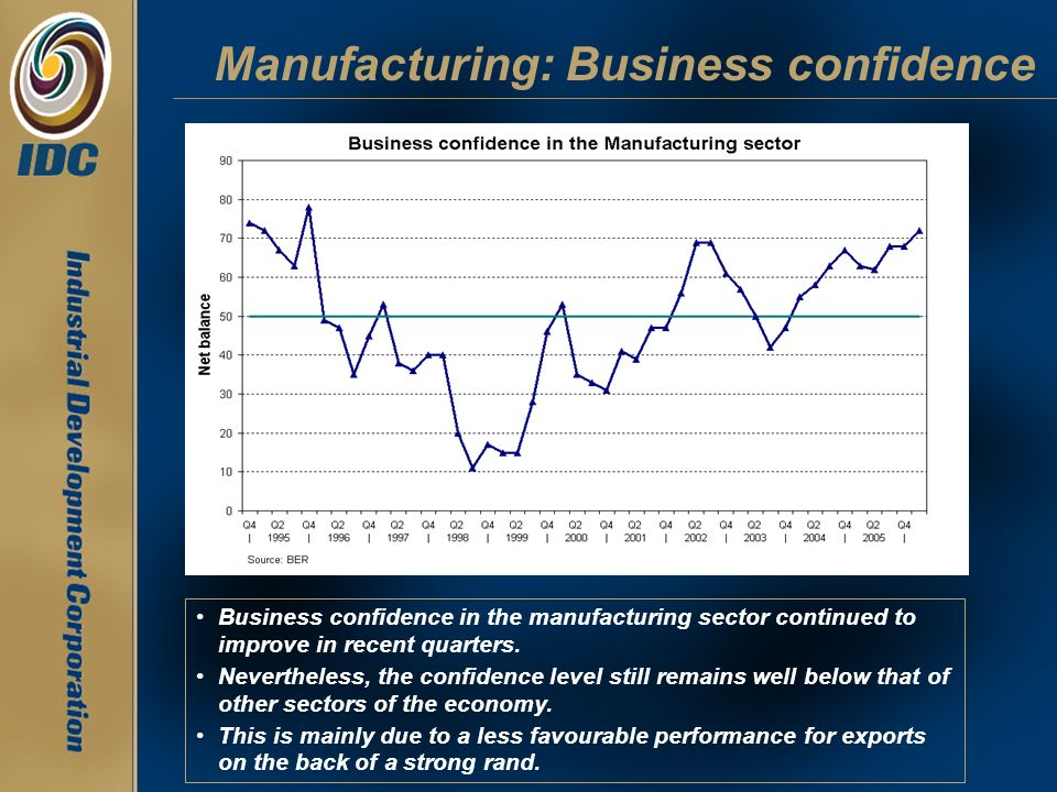 Manufacturing: Business confidence Business confidence in the manufacturing sector continued to improve in recent quarters. Nevertheless, the confiden
