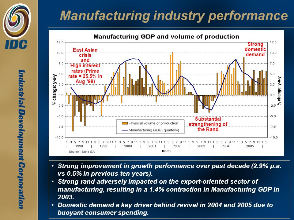 Manufacturing: Production capacity utilisation Highest level of production capacity utilisation in the past 35 years.