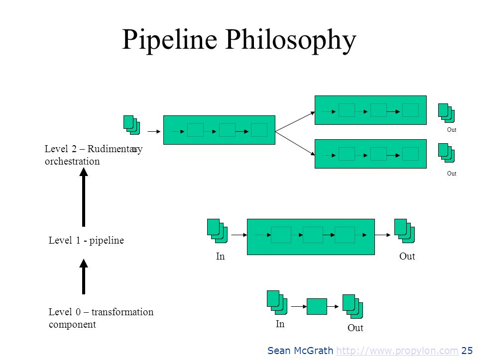 Sean McGrath http://www.propylon.com 25http://www.propylon.com Pipeline Philosophy In Out In Level 0 – transformation component Level 1 - pipeline Lev