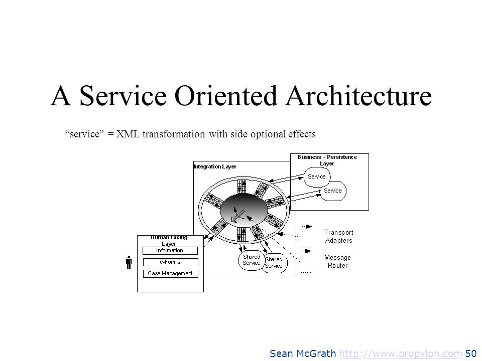 Sean McGrath http://www.propylon.com 50http://www.propylon.com A Service Oriented Architecture service = XML transformation with side optional effects