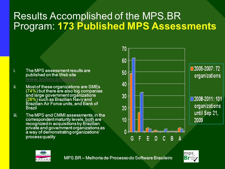 MPS.BR – Melhoria de Processo do Software Brasileiro Results Accomplished of the MPS.BR Program: 173 Published MPS Assessments i.The MPS assessment results are published on the Web site     ii.Most of these organizations are SMEs (74%) but there are also big companies and large government organizations (26%) such as Brazilian Navy and Brazilian Air Force units, and Bank of Brazil iii.The MPS and CMMI assessments, in the correspondent maturity levels, both are recognized in acquisitions by Brazilian private and government organizations as a way of demonstrating organizations process quality