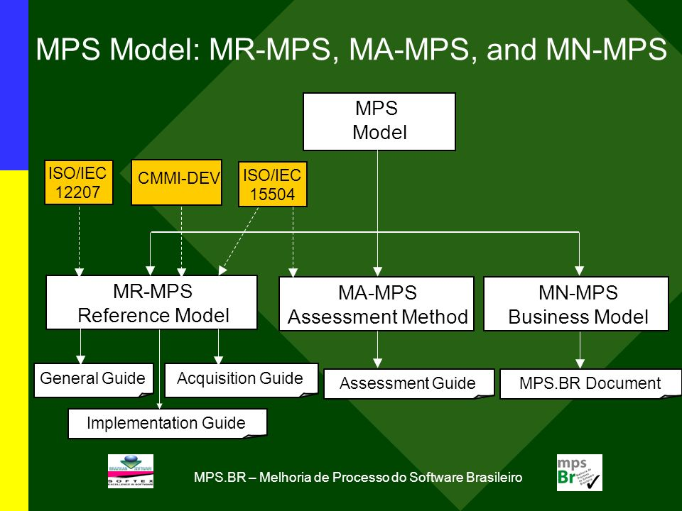 MPS.BR – Melhoria de Processo do Software Brasileiro MPS Model: MR-MPS, MA-MPS, and MN-MPS MPS Model ISO/IEC 12207 MR-MPS Reference Model Assessment Guide CMMI-DEV MN-MPS Business Model MA-MPS Assessment Method ISO/IEC 15504 MPS.BR Document Acquisition Guide General Guide Implementation Guide