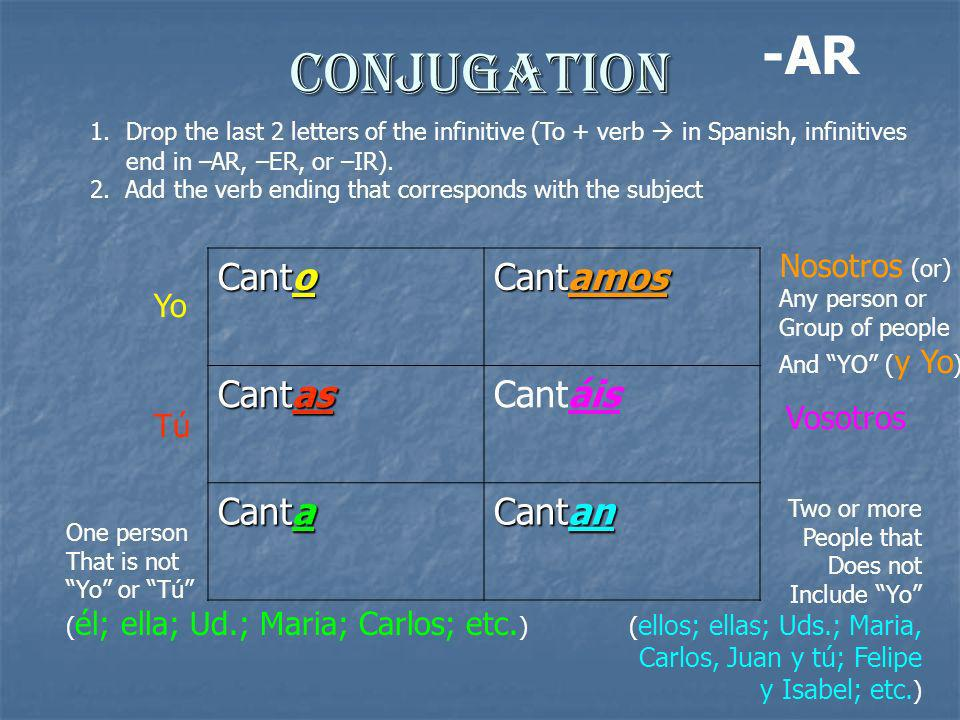 Conjugation Canto Cantamos Cantas Cantáis Canta Cantan 1.Drop the last 2 letters of the infinitive (To + verb in Spanish, infinitives end in –AR, –ER,