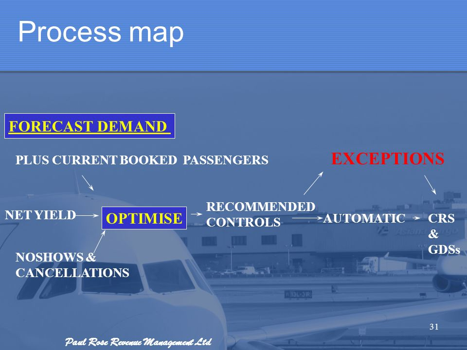 Paul Rose Revenue Management Ltd Process map 31 PLUS CURRENT BOOKED PASSENGERS NET YIELD NOSHOWS & CANCELLATIONS EXCEPTIONS CRS & GDSs RECOMMENDED CON