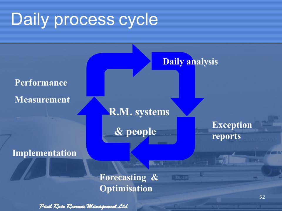 Paul Rose Revenue Management Ltd Daily process cycle 32 Daily analysis Exception reports Forecasting & Optimisation Implementation Performance Measure