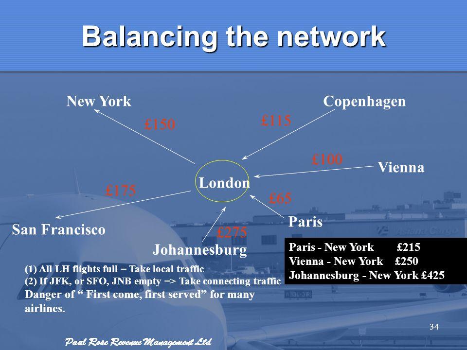 Paul Rose Revenue Management Ltd 34 Balancing the network Copenhagen Vienna Paris Johannesburg London New York San Francisco £100 £115 £150 £175 £65 £