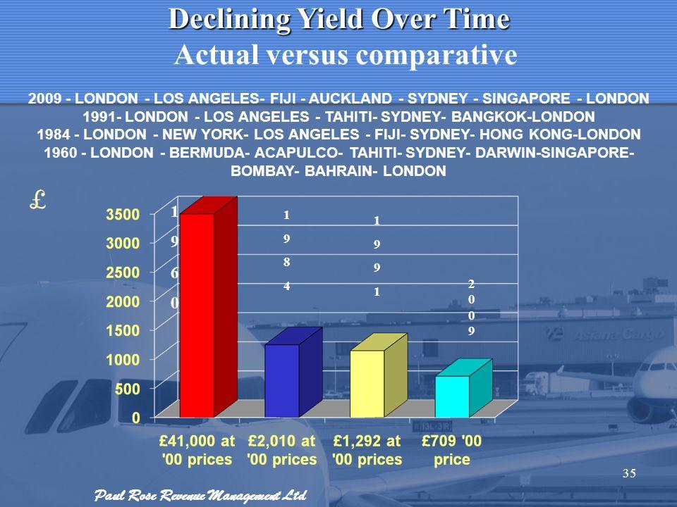 Paul Rose Revenue Management Ltd 35 Declining Yield Over Time Actual versus comparative 2009 - LONDON - LOS ANGELES- FIJI - AUCKLAND - SYDNEY - SINGAP