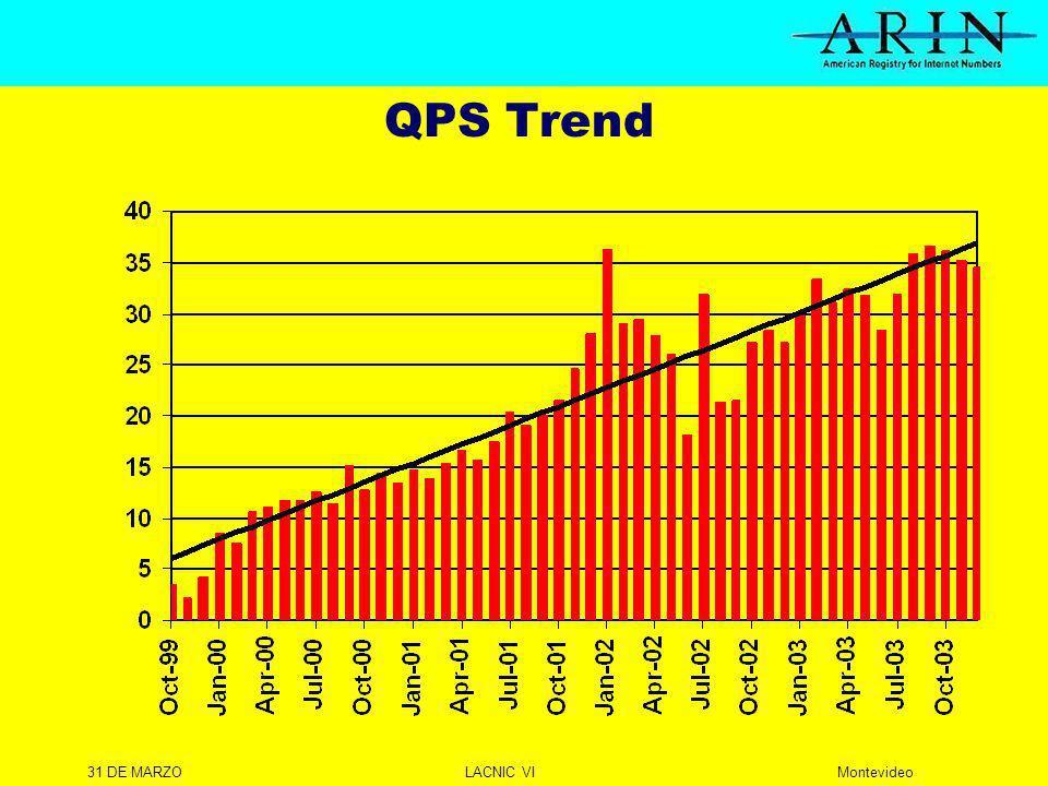 31 DE MARZOLACNIC VIMontevideo QPS Trend