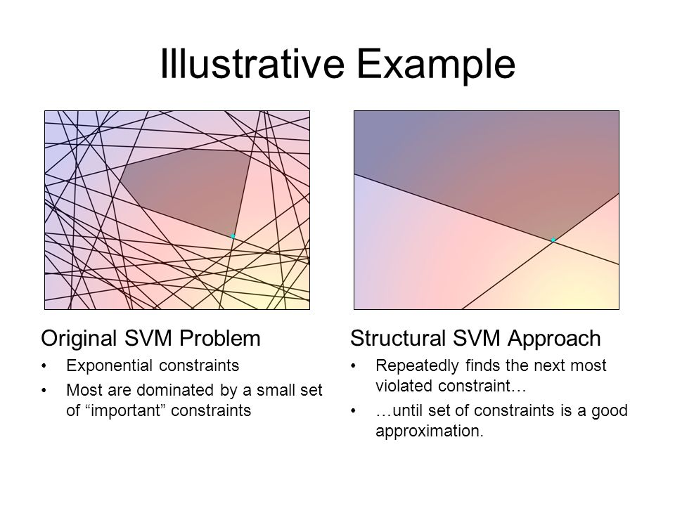 Illustrative Example Original SVM Problem Exponential constraints Most are dominated by a small set of important constraints Structural SVM Approach R