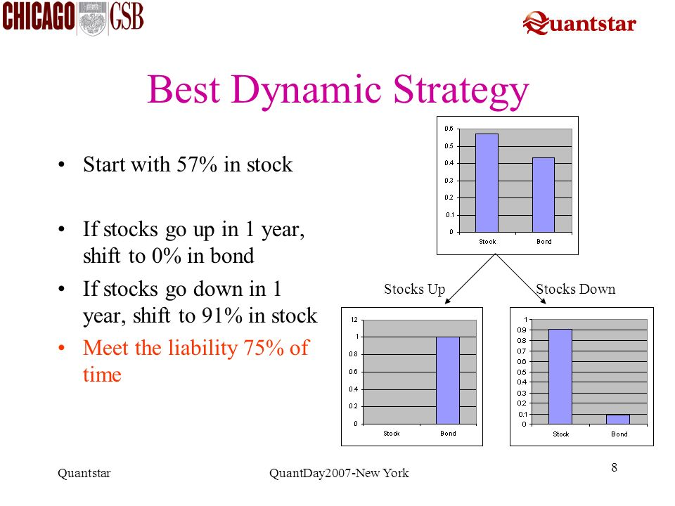 Quantstar QuantDay2007-New York 8 Best Dynamic Strategy Start with 57% in stock If stocks go up in 1 year, shift to 0% in bond If stocks go down in 1