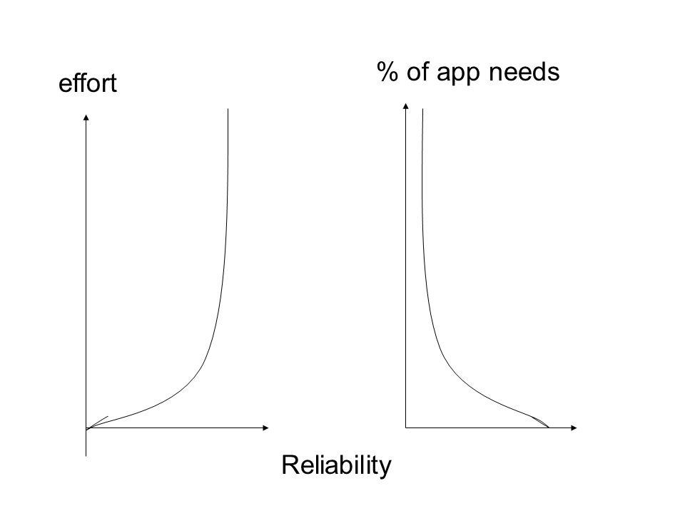effort Reliability % of app needs