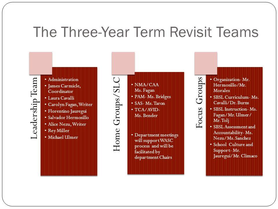 The Three-Year Term Revisit Teams Leadership Team Administration James Carmicle, Coordinator Laura Cavalli Carolyn Fagan, Writer Florentino Jauregui S