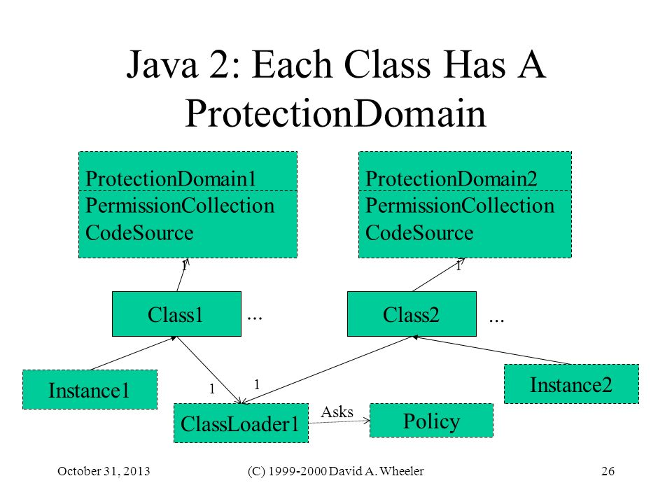 October 31, 2013(C) 1999-2000 David A. Wheeler26 Java 2: Each Class Has A ProtectionDomain Class1 ClassLoader1 Policy Instance1 Instance2 Class2 Prote