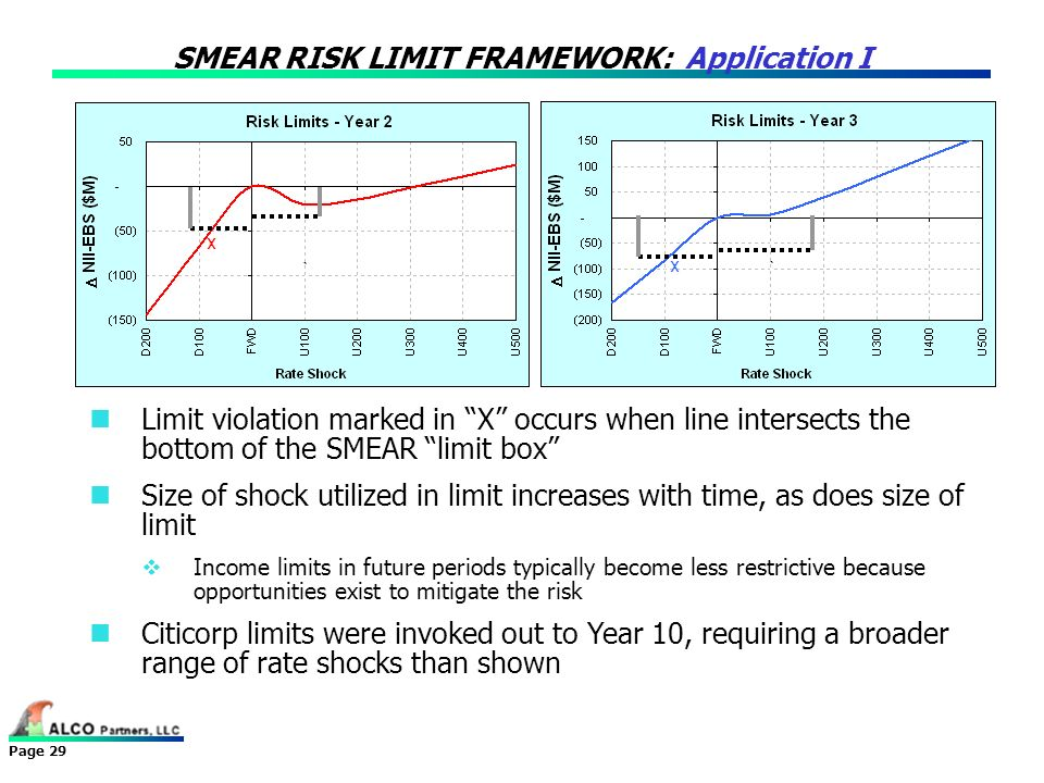 Page 29 SMEAR RISK LIMIT FRAMEWORK: Application I Limit violation marked in X occurs when line intersects the bottom of the SMEAR limit box Size of sh
