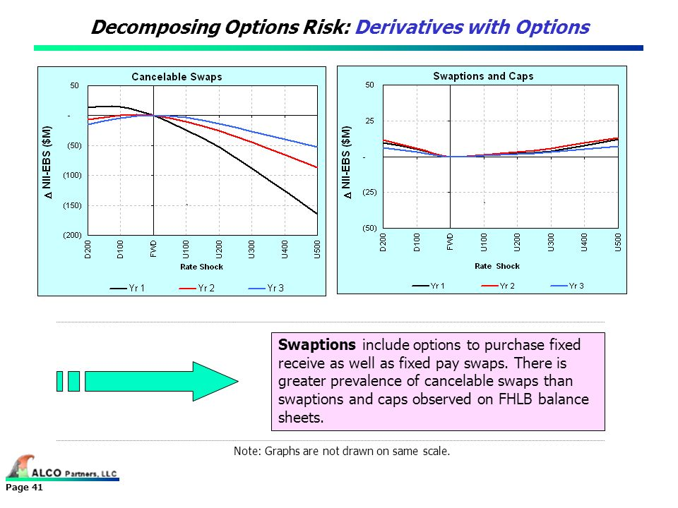 Page 41 Decomposing Options Risk: Derivatives with Options Note: Graphs are not drawn on same scale. Swaptions include options to purchase fixed recei