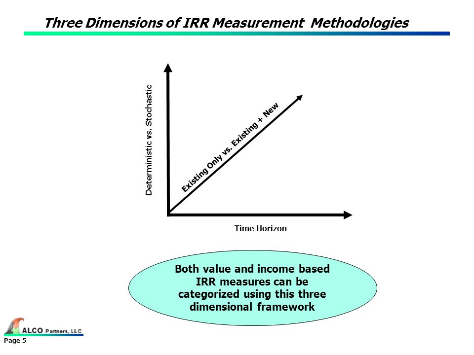 Page 5 Three Dimensions of IRR Measurement Methodologies Time Horizon Existing Only vs. Existing + New Deterministic vs. Stochastic Both value and inc