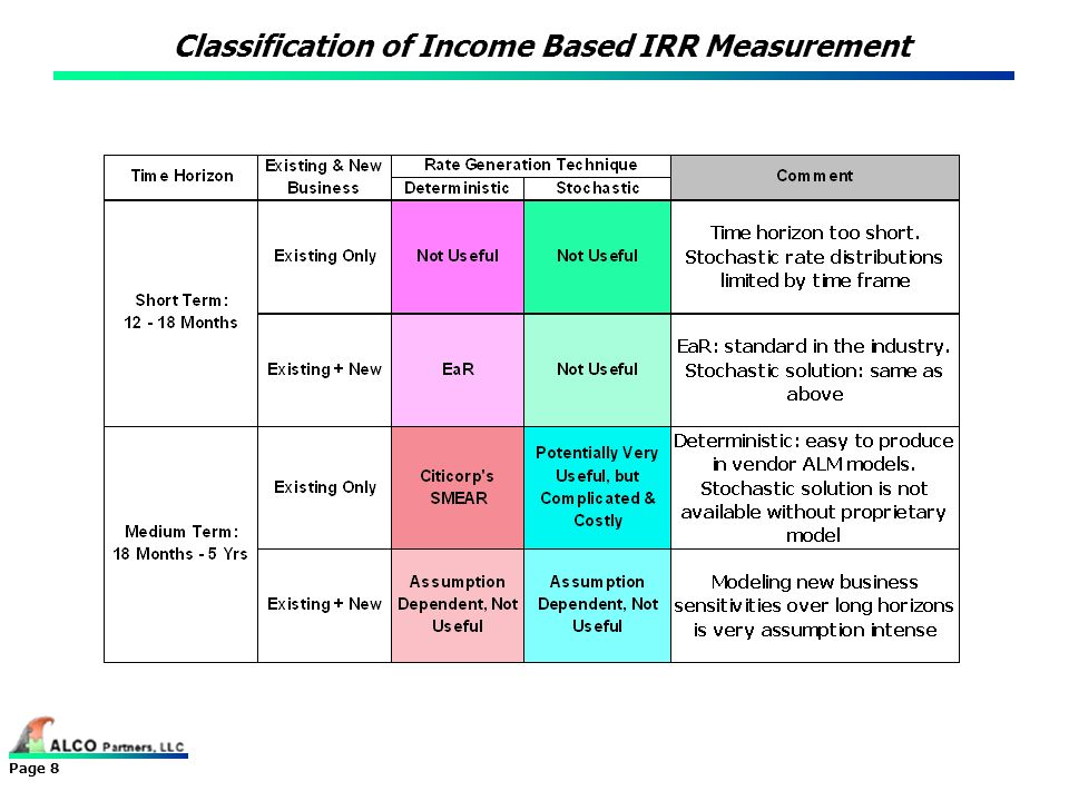 Page 8 Classification of Income Based IRR Measurement