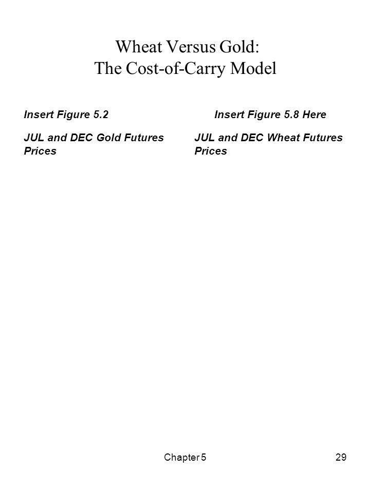 Chapter 529 Wheat Versus Gold: The Cost-of-Carry Model Insert Figure 5.2 JUL and DEC Gold Futures Prices Insert Figure 5.8 Here JUL and DEC Wheat Futu