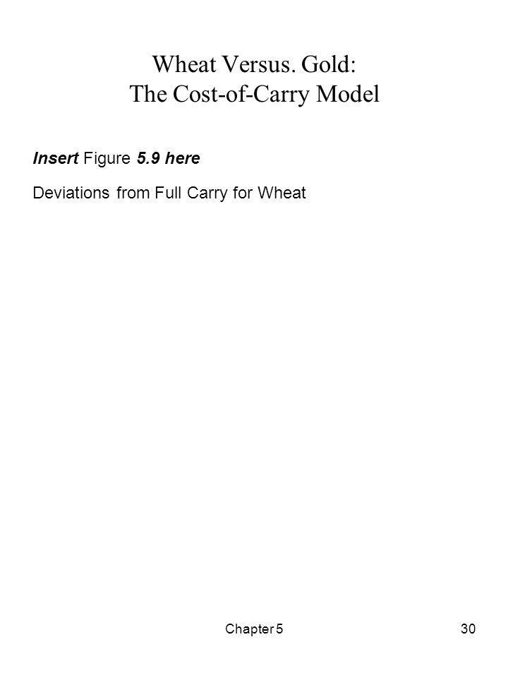 Chapter 530 Wheat Versus. Gold: The Cost-of-Carry Model Insert Figure 5.9 here Deviations from Full Carry for Wheat