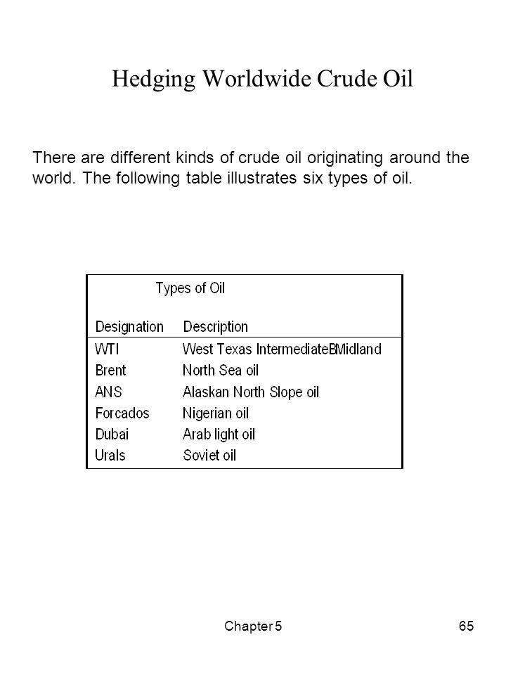 Chapter 565 Hedging Worldwide Crude Oil There are different kinds of crude oil originating around the world. The following table illustrates six types