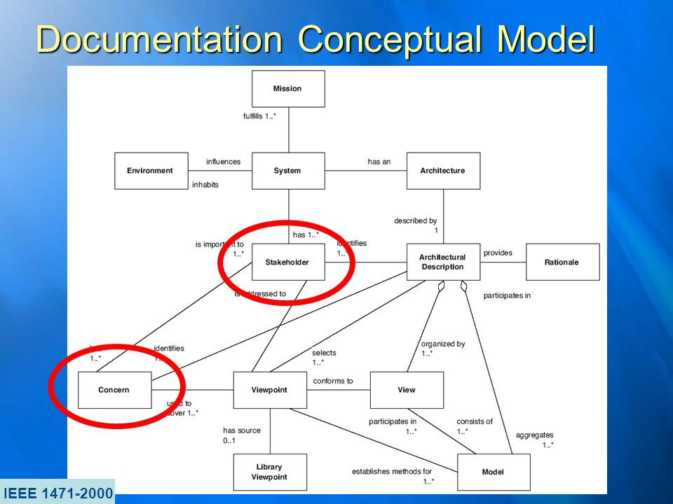 Documentation Conceptual Model IEEE 1471-2000