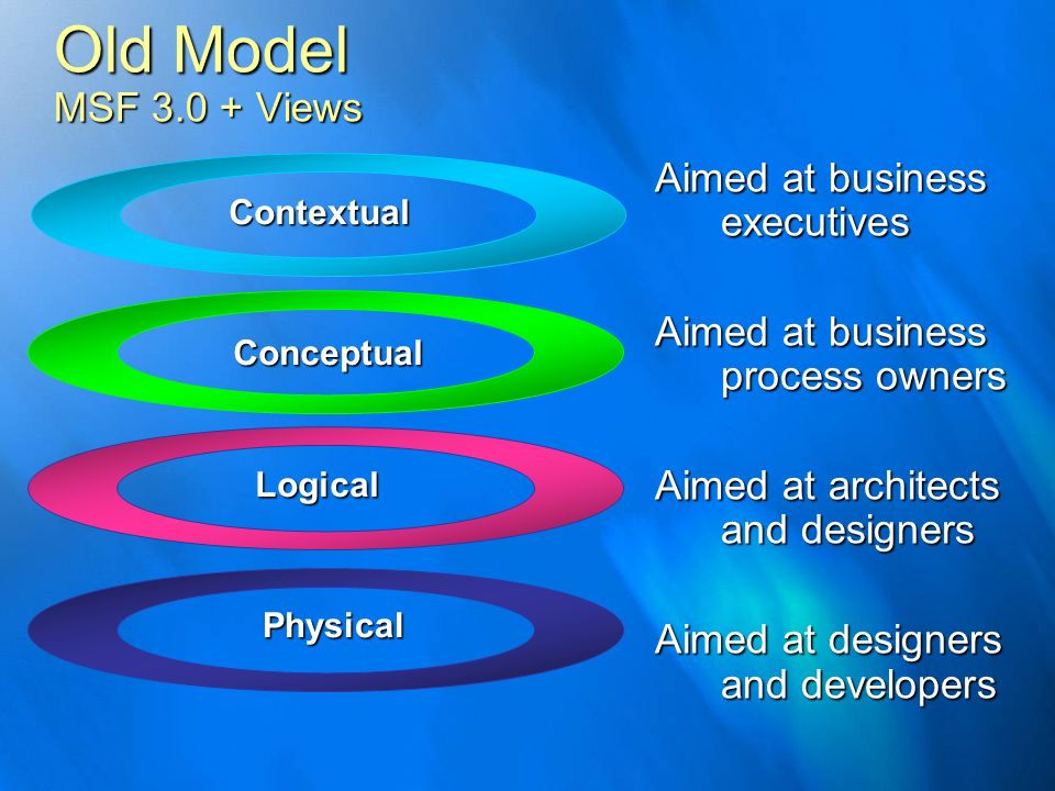 Old Model MSF 3.0 + Views Contextual Conceptual Logical Physical Aimed at business executives Aimed at business process owners Aimed at architects and