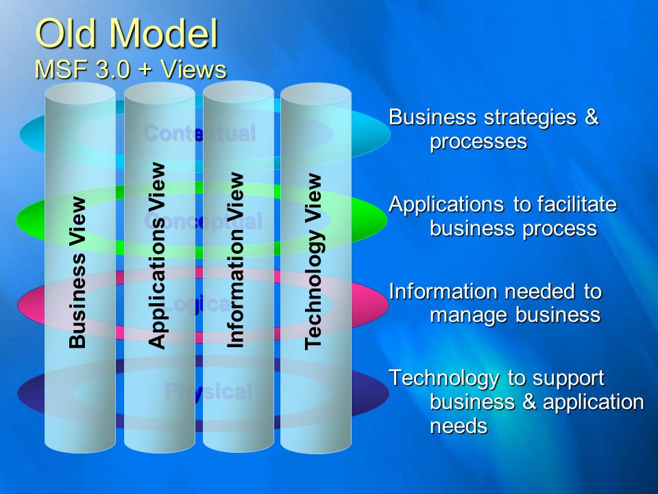 Business strategies & processes Applications to facilitate business process Information needed to manage business Technology to support business & app