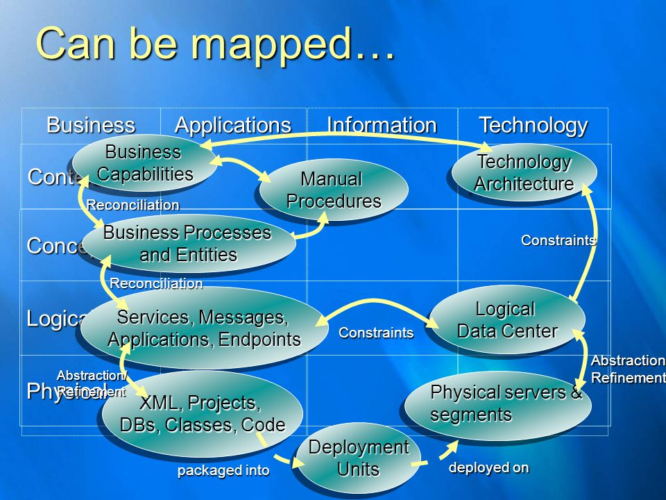 Can be mapped… Contextual Conceptual Logical Physical BusinessApplicationsInformationTechnology BusinessCapabilitiesBusinessCapabilities ManualProcedu