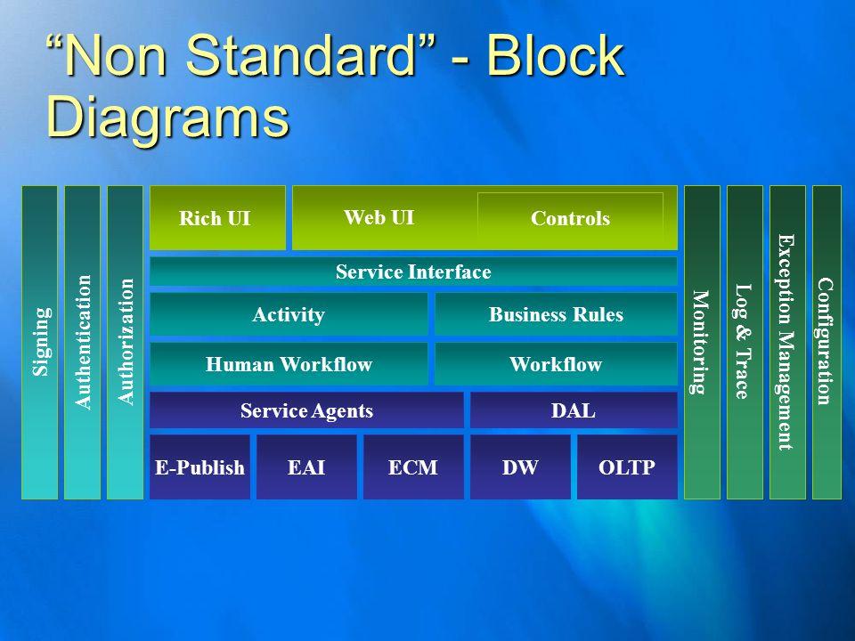 Non Standard - Block Diagrams EAI Human Workflow ECMDWOLTPE-Publish DALService Agents Business RulesActivity Workflow Authorization Monitoring Service