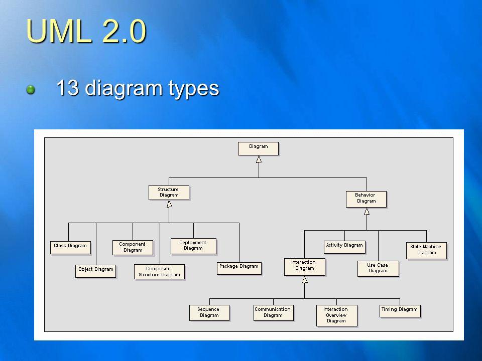 UML 2.0 13 diagram types