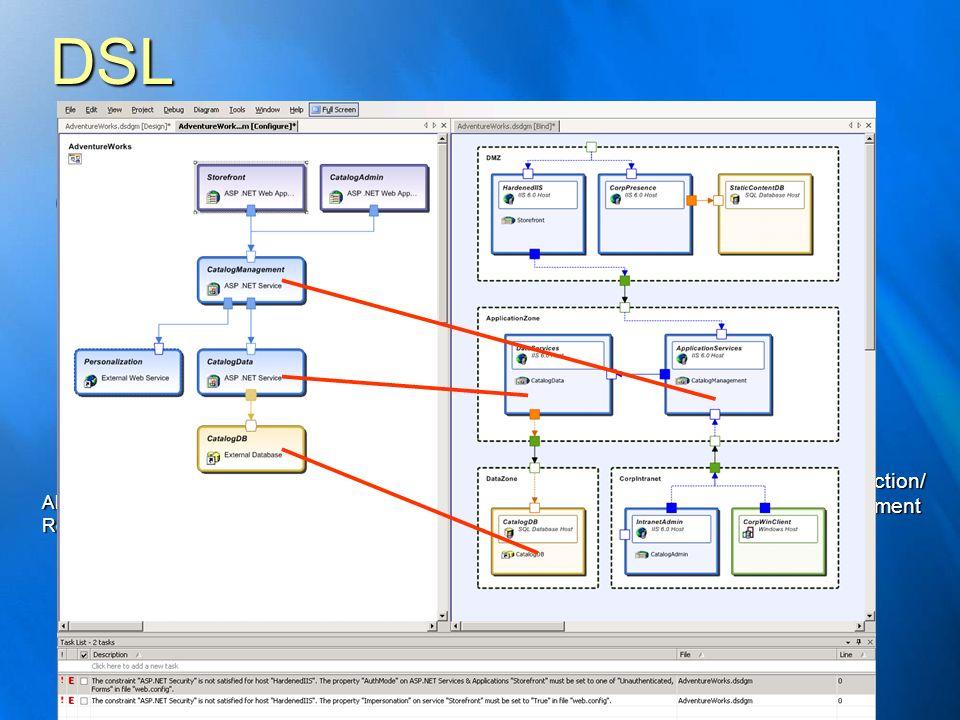 DSL BusinessCapabilitiesBusinessCapabilities ManualProceduresManualProcedures TechnologyArchitectureTechnologyArchitecture Constraints Reconciliation