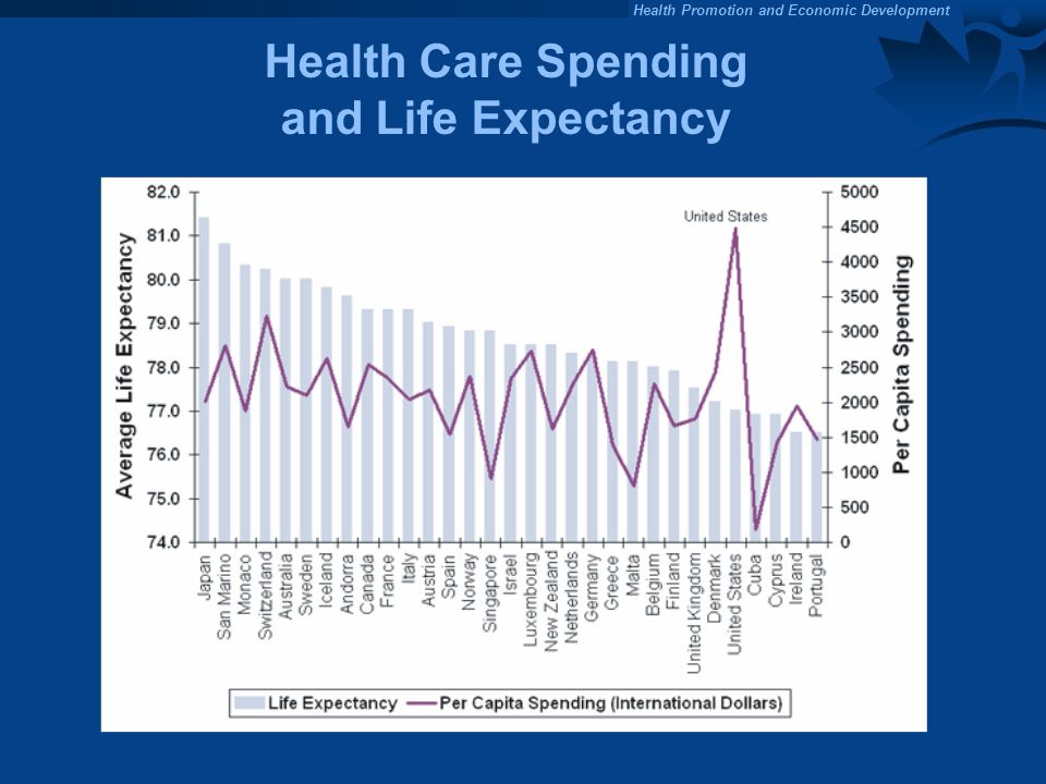 Health Promotion and Economic Development Health Care Spending and Life Expectancy