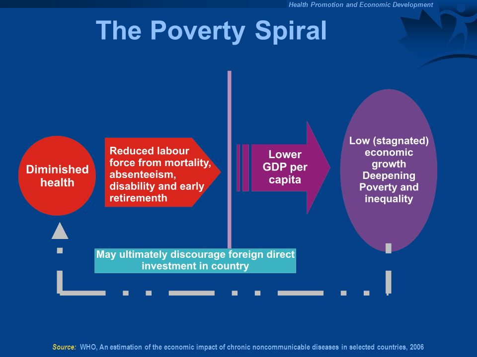 Health Promotion and Economic Development The Poverty Spiral Source: WHO, An estimation of the economic impact of chronic noncommunicable diseases in selected countries, 2006