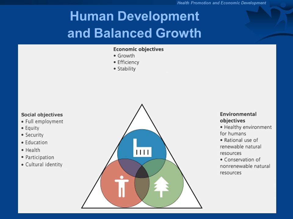 Health Promotion and Economic Development Human Development and Balanced Growth