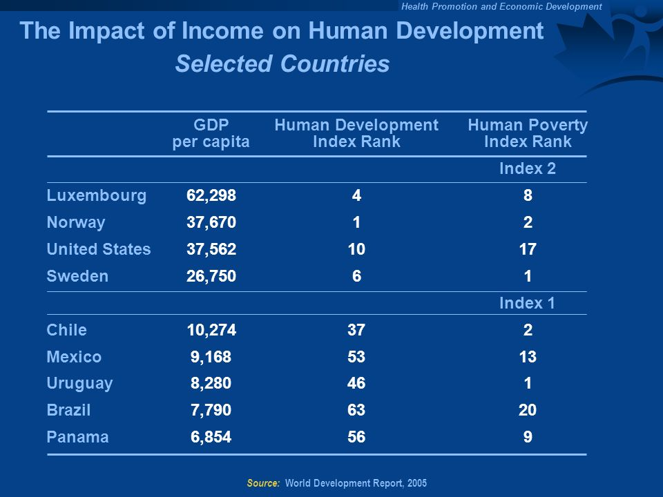 Health Promotion and Economic Development Source: World Development Report, 2005 The Impact of Income on Human Development Selected Countries Human Poverty Index Rank Index 2 8 2 17 1 Index 1 2 13 1 20 9 Human Development Index Rank 4 1 10 6 37 53 46 63 56 GDP per capita 62,298 37,670 37,562 26,750 10,274 9,168 8,280 7,790 6,854 Luxembourg Norway United States Sweden Chile Mexico Uruguay Brazil Panama