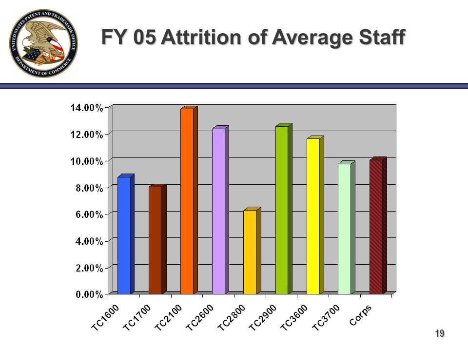 19 FY 05 Attrition of Average Staff