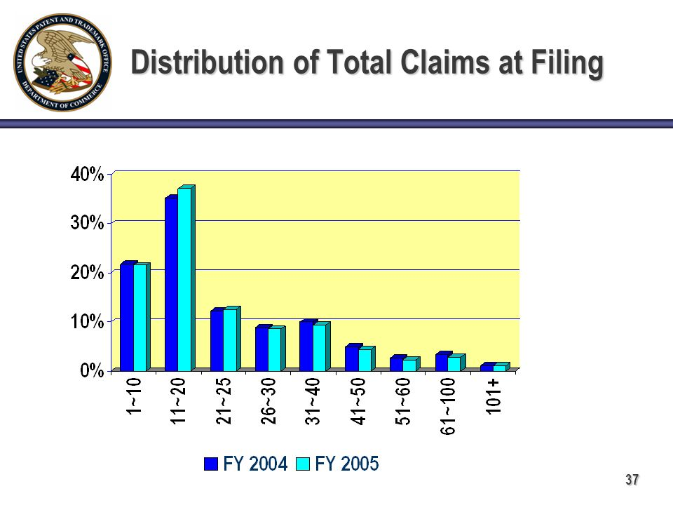 37 Distribution of Total Claims at Filing