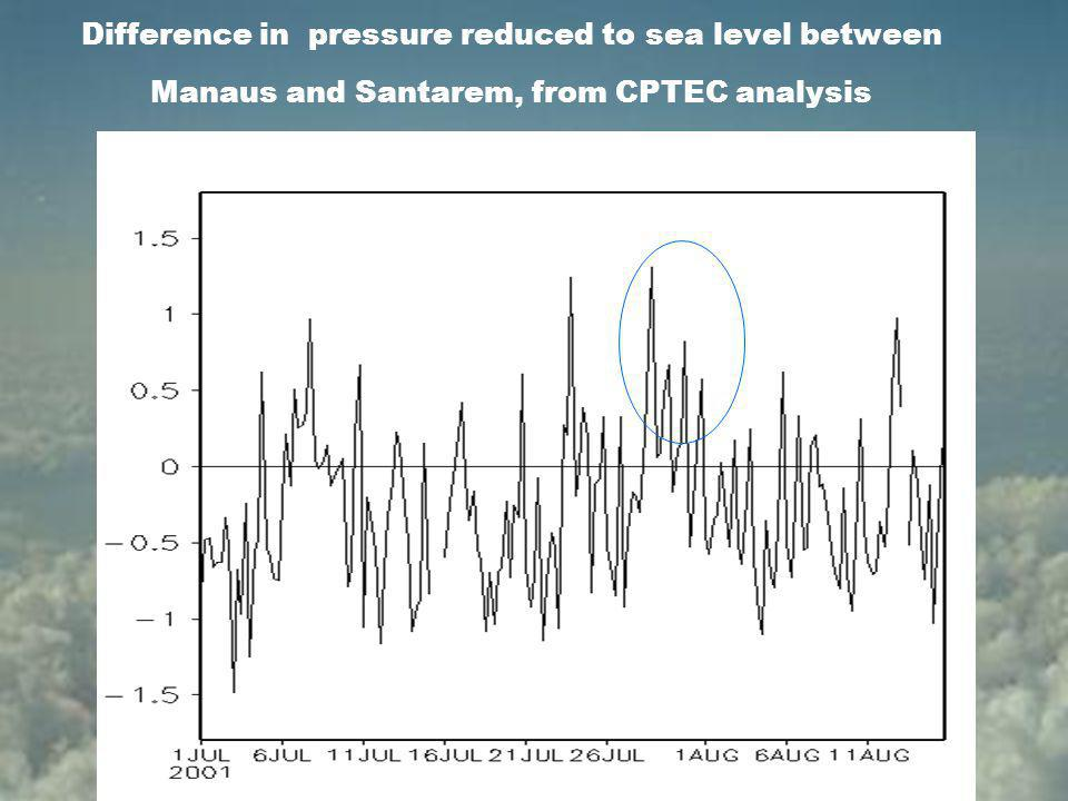 Difference in pressure reduced to sea level between Manaus and Santarem, from CPTEC analysis