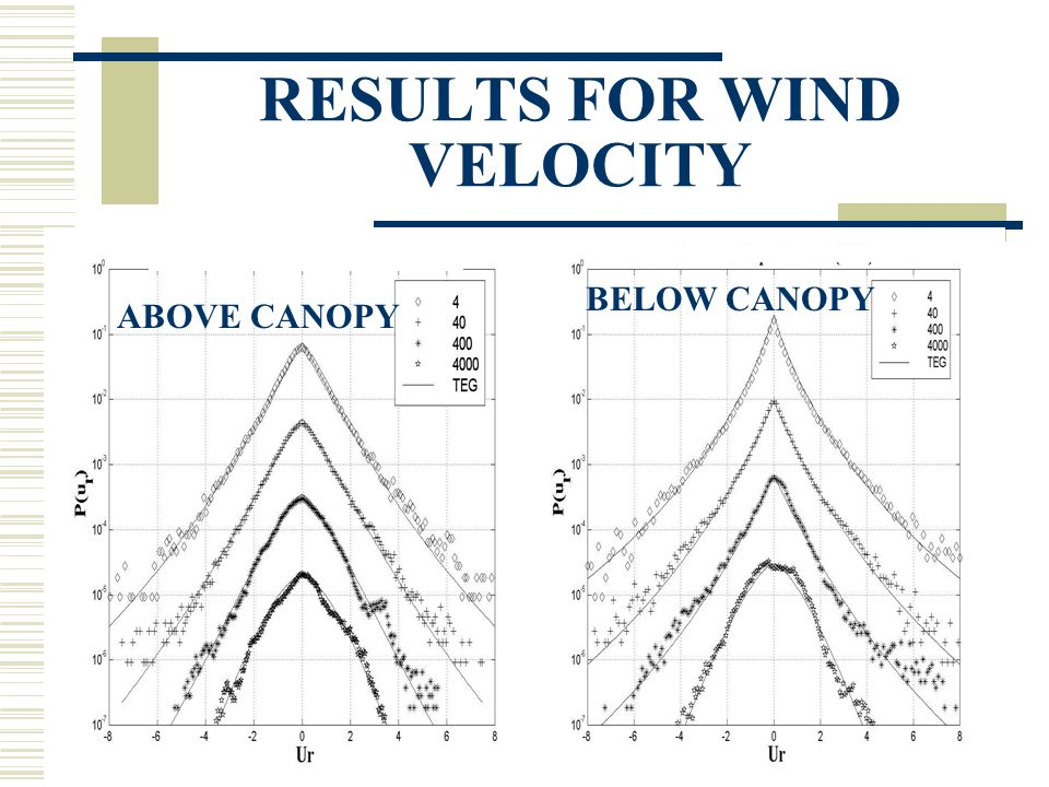 RESULTS FOR WIND VELOCITY ABOVE CANOPY BELOW CANOPY