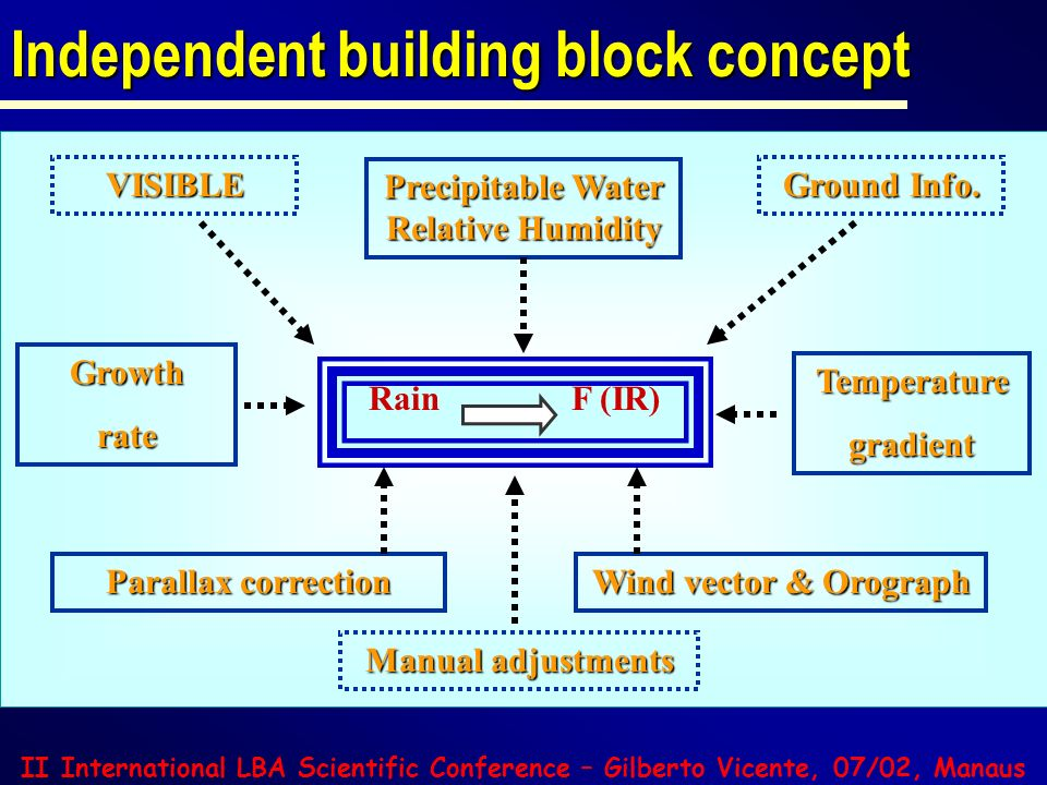 II International LBA Scientific Conference – Gilberto Vicente, 07/02, Manaus Independent building block concept Rain F (IR) Temperaturegradient Growth